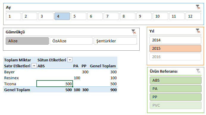 etkinbilgi_ozet_tablo(pivottable)_5